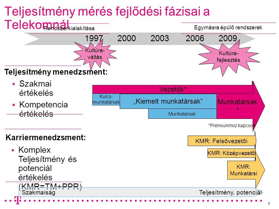 Teljesítmény mérés fejlődési fázisai a Telekomnál