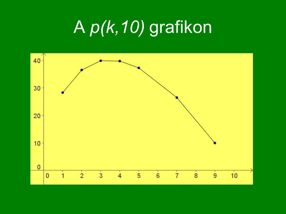 A p(k,10) grafikon