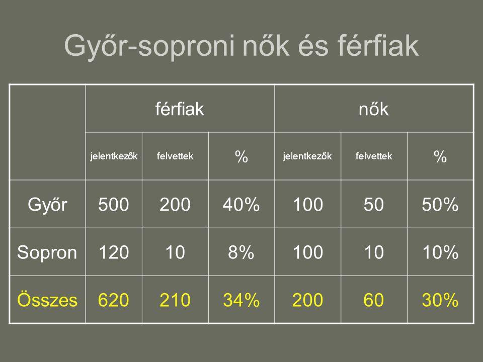 Győr-soproni nők és férfiak