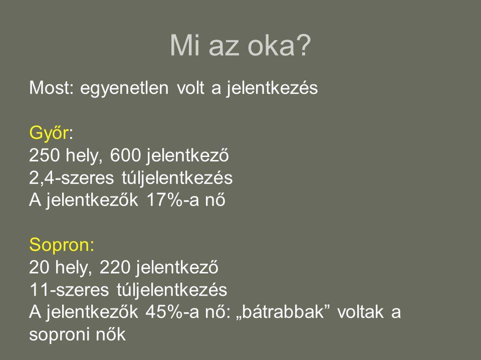 Mi az oka Most: egyenetlen volt a jelentkezés Győr: