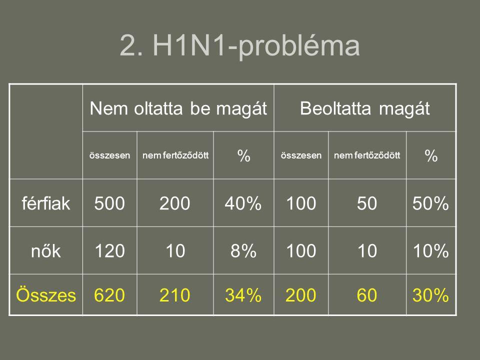 2. H1N1-probléma Nem oltatta be magát Beoltatta magát férfiak 500 200