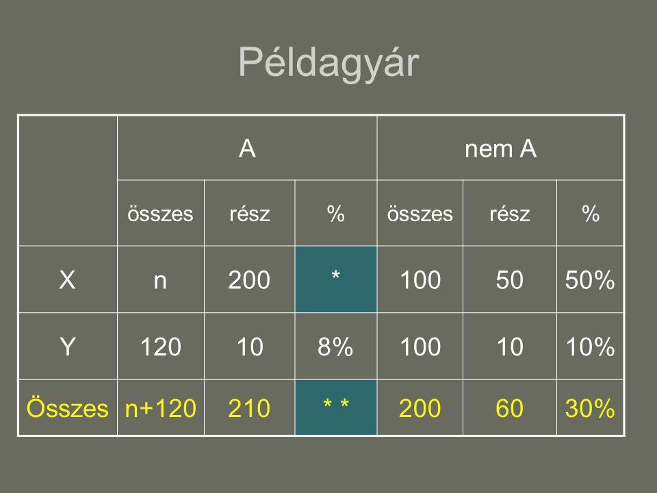 Példagyár A nem A X n 200 * 100 50 50% Y 120 10 8% 10% Összes n+120