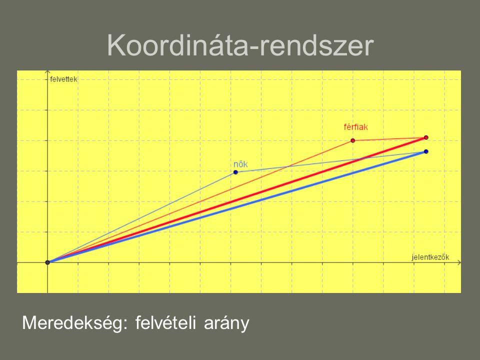 Koordináta-rendszer Meredekség: felvételi arány