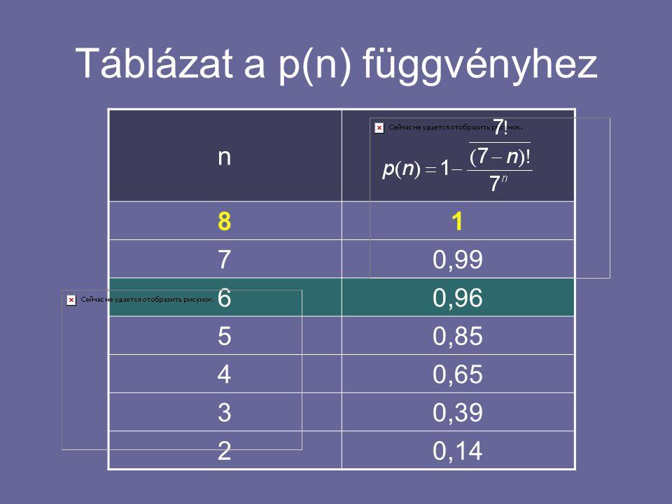 Táblázat a p(n) függvényhez