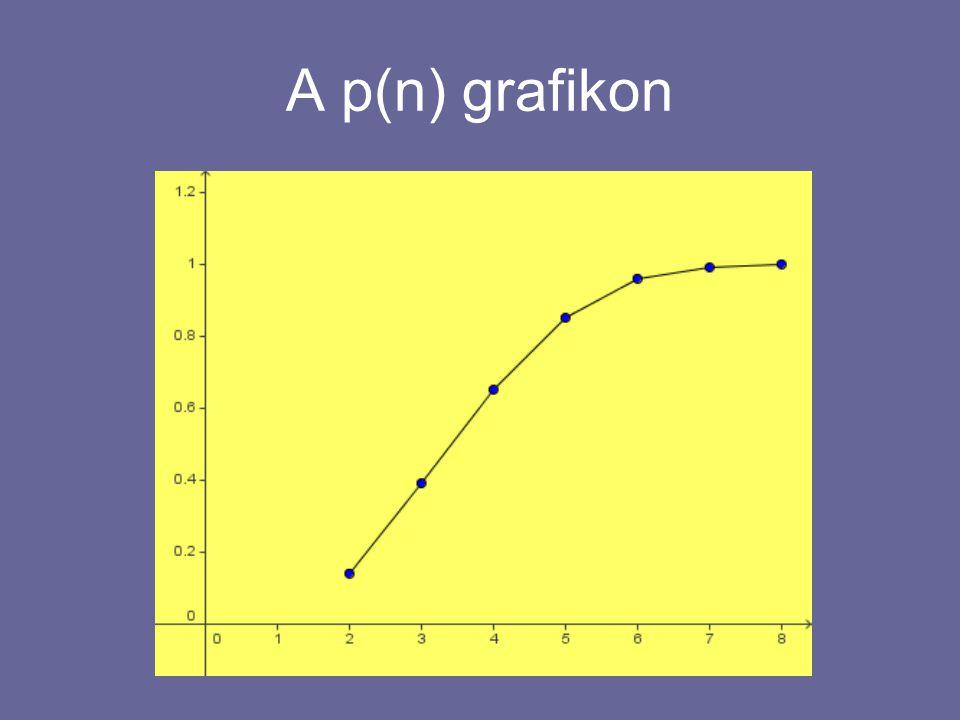 A p(n) grafikon