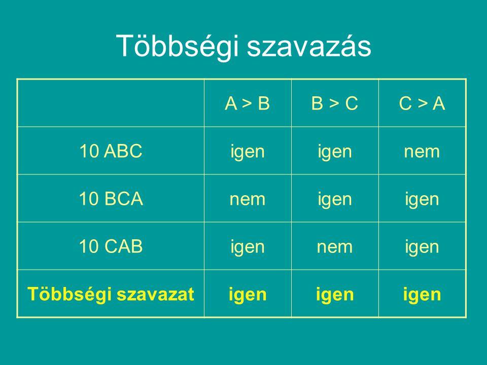 Többségi szavazás A > B B > C C > A 10 ABC igen nem 10 BCA
