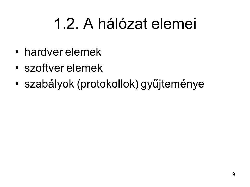 1.2. A hálózat elemei hardver elemek szoftver elemek