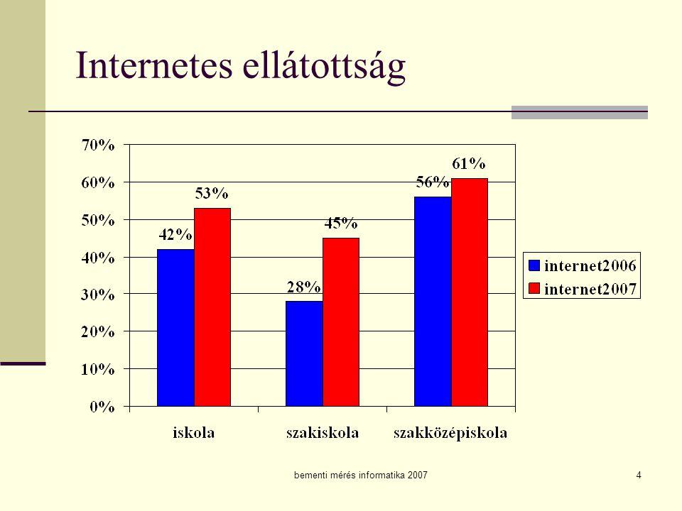 Internetes ellátottság