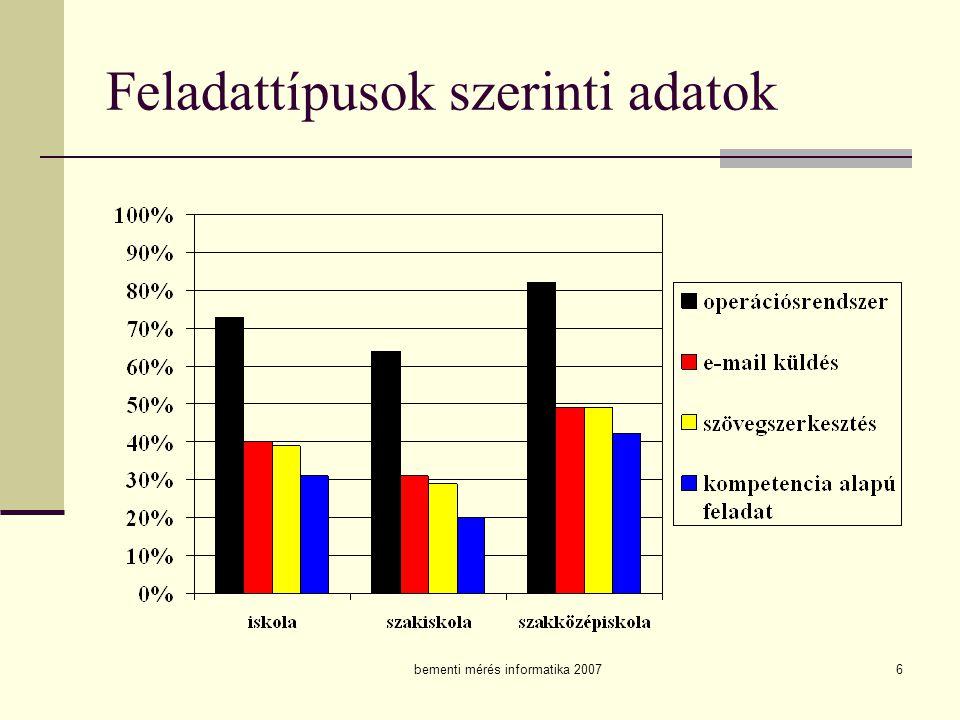 Feladattípusok szerinti adatok