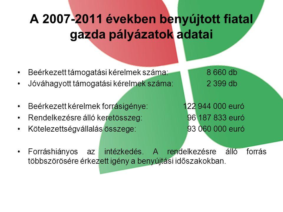 A 2007-2011 években benyújtott fiatal gazda pályázatok adatai