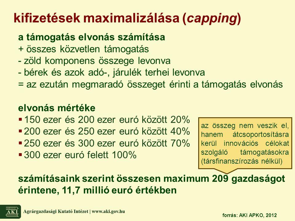 kifizetések maximalizálása (capping)