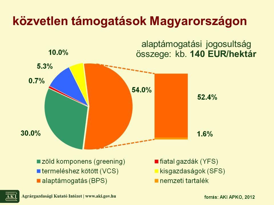 alaptámogatási jogosultság összege: kb. 140 EUR/hektár