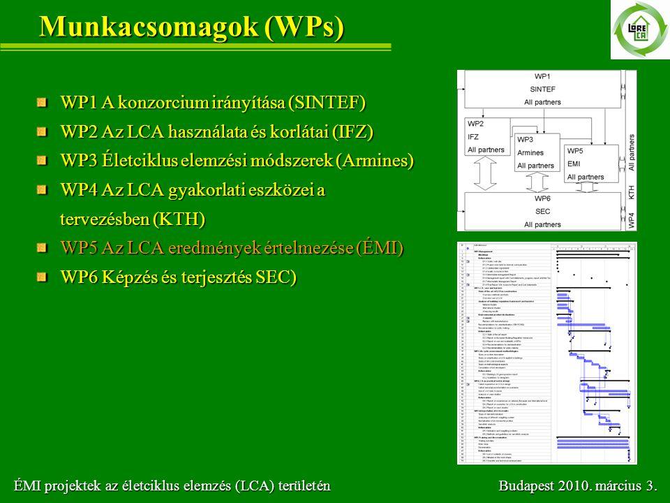 Munkacsomagok (WPs) WP1 A konzorcium irányítása (SINTEF)