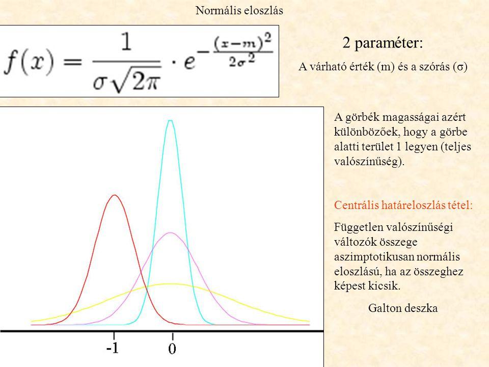 A várható érték (m) és a szórás (σ)