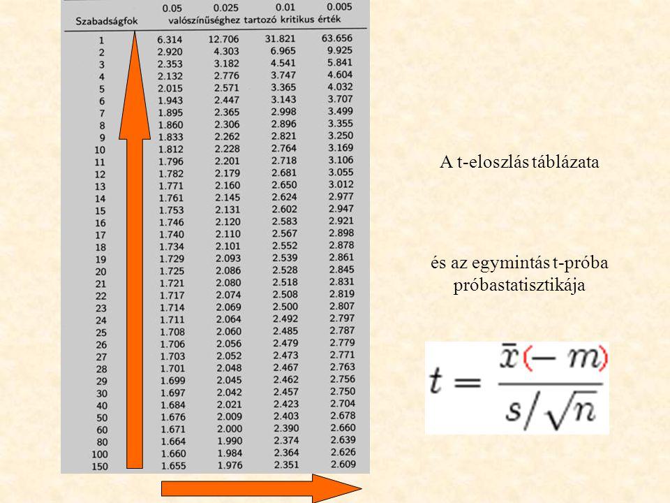 A t-eloszlás táblázata