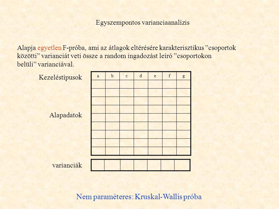 Egyszempontos varianciaanalízis