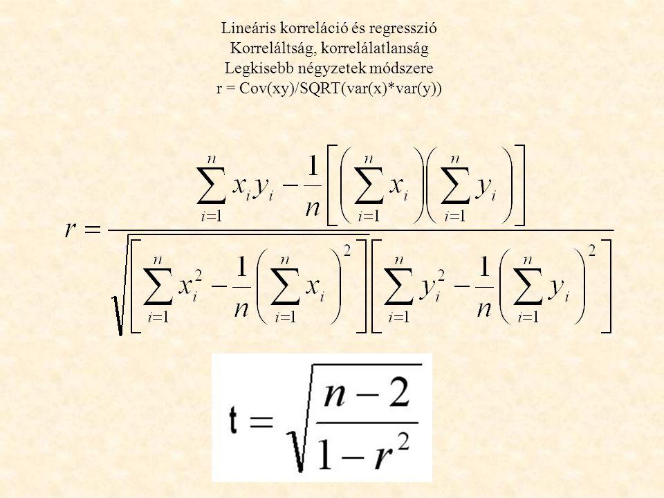Lineáris korreláció és regresszió Korreláltság, korrelálatlanság