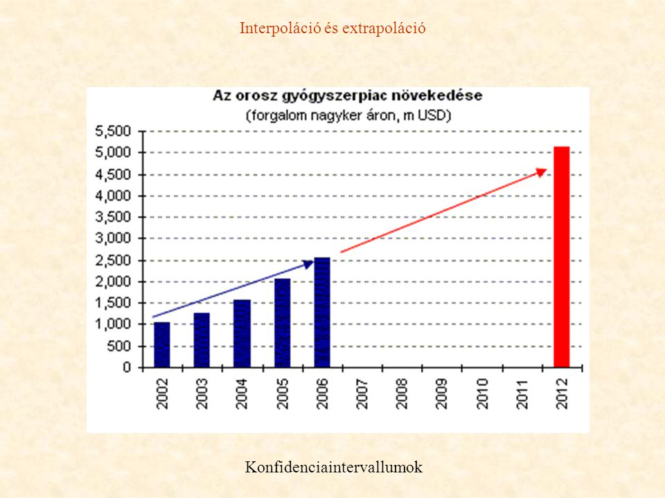 Interpoláció és extrapoláció