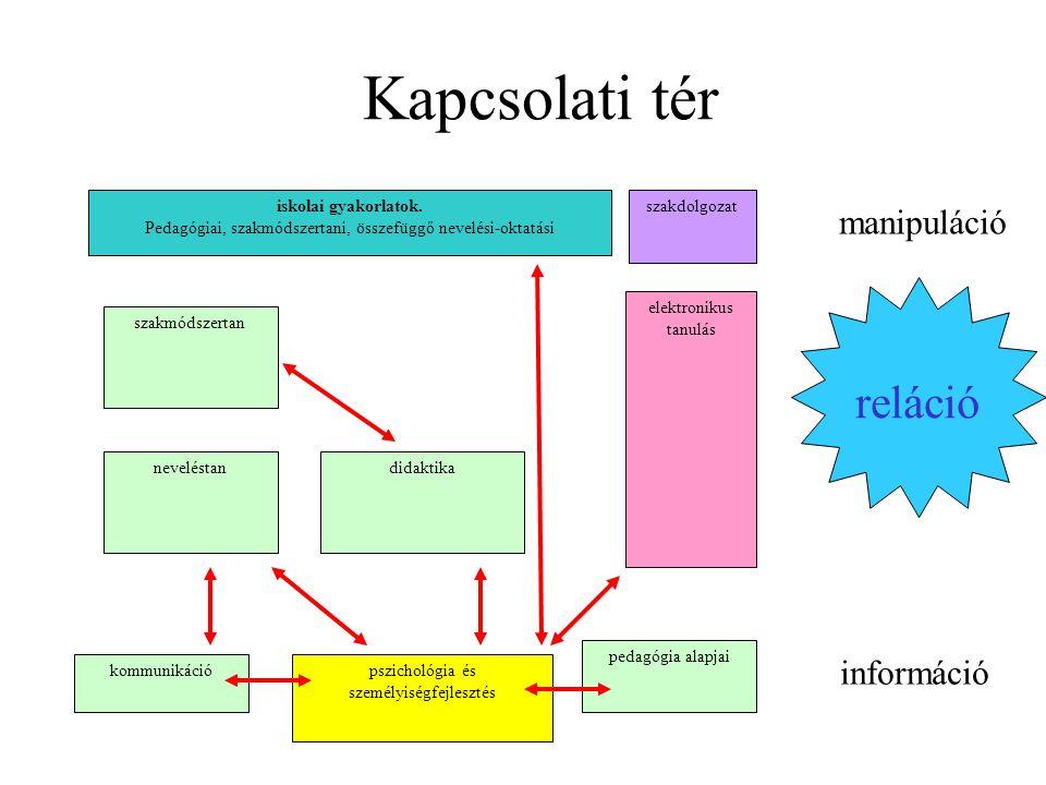 Kapcsolati tér reláció manipuláció információ