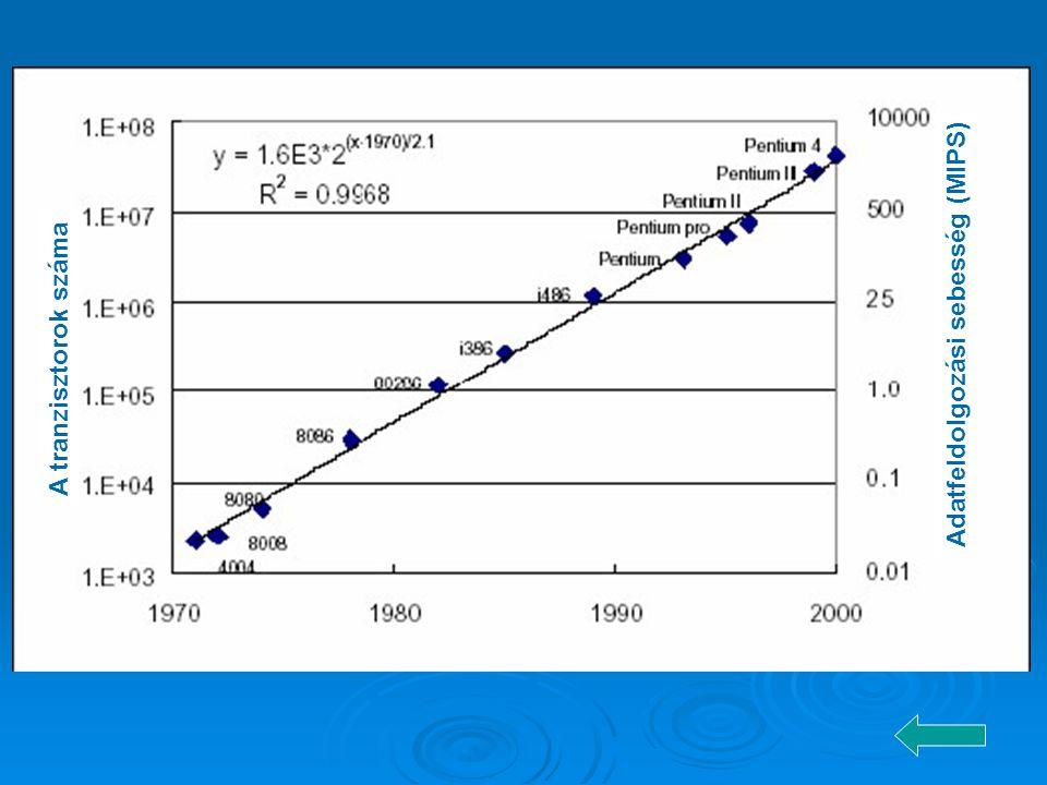 Adatfeldolgozási sebesség (MIPS)