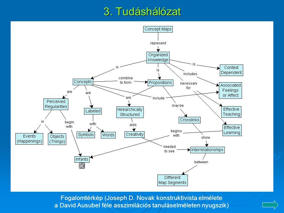 3. Tudáshálózat Fogalomtérkép (Joseph D. Novak konstruktivista elmélete.