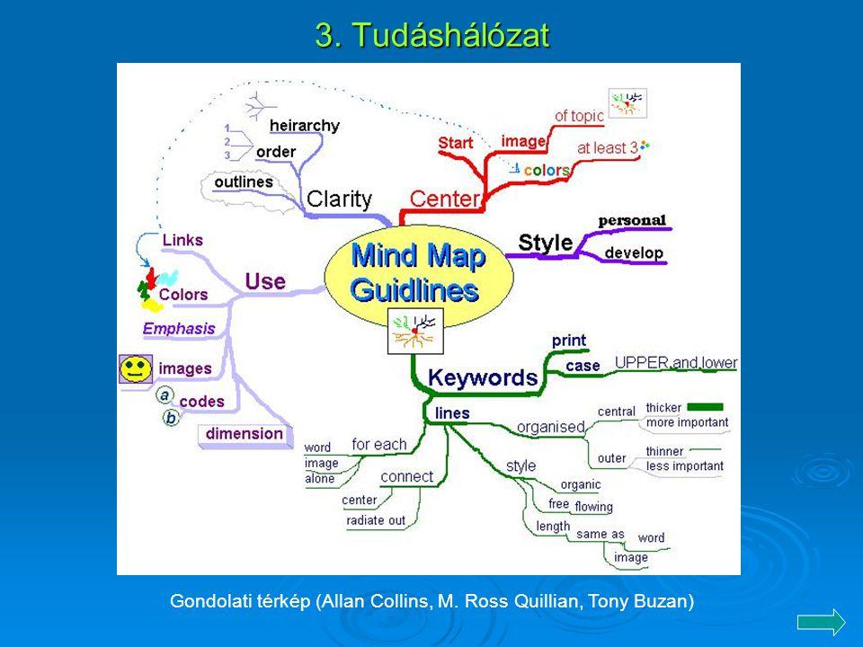 Gondolati térkép (Allan Collins, M. Ross Quillian, Tony Buzan)