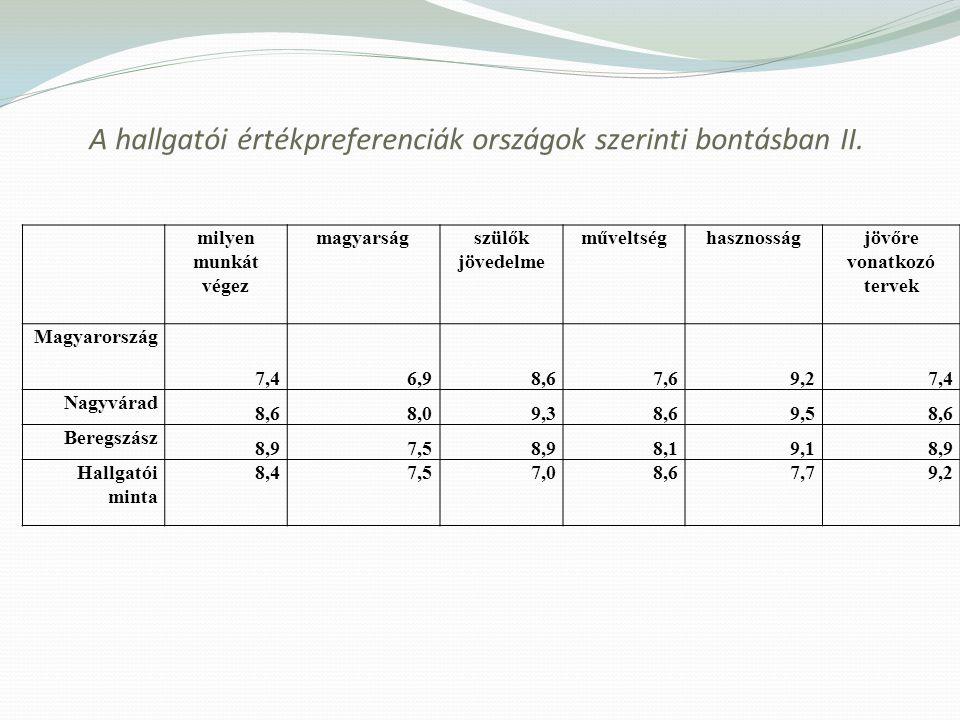 A hallgatói értékpreferenciák országok szerinti bontásban II.