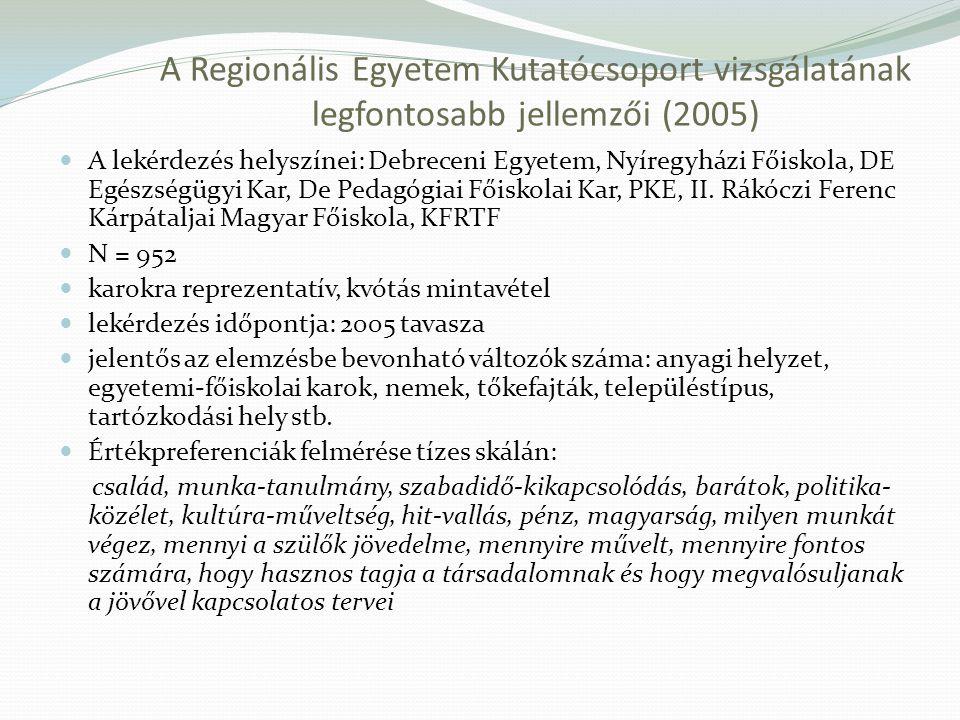 A Regionális Egyetem Kutatócsoport vizsgálatának legfontosabb jellemzői (2005)