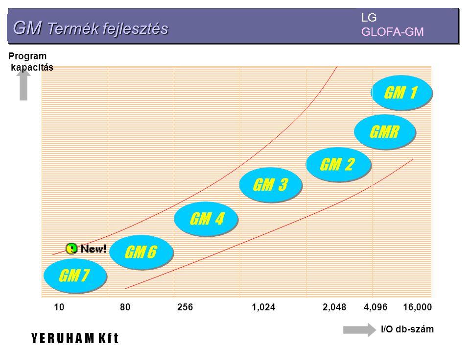 GM Termék fejlesztés GM 1 GMR GM 2 GM 3 GM 4 GM 6 GM 7