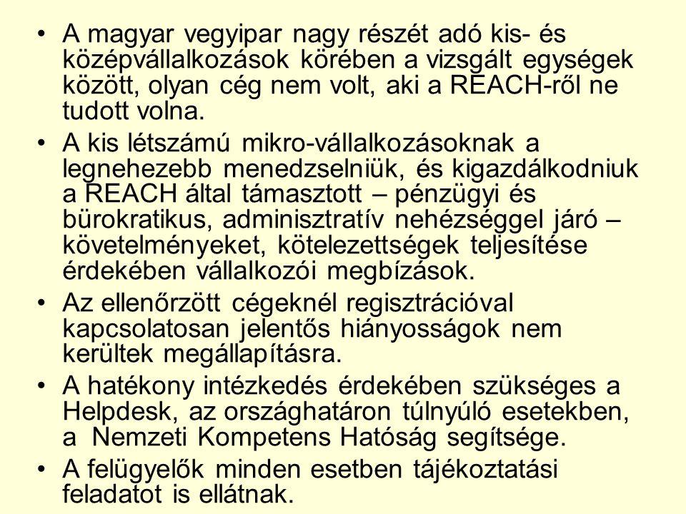 A magyar vegyipar nagy részét adó kis- és középvállalkozások körében a vizsgált egységek között, olyan cég nem volt, aki a REACH-ről ne tudott volna.
