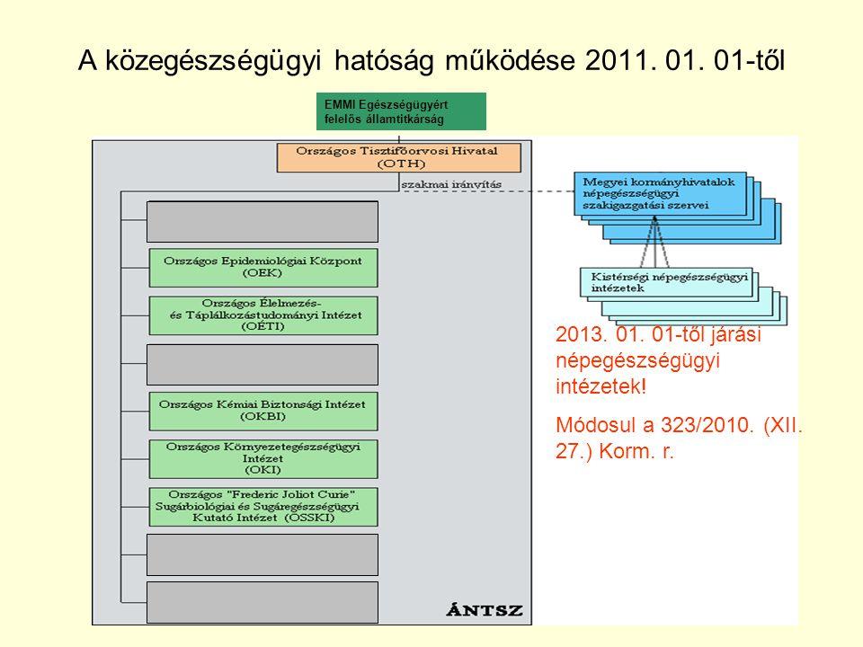 A közegészségügyi hatóság működése 2011. 01. 01-től