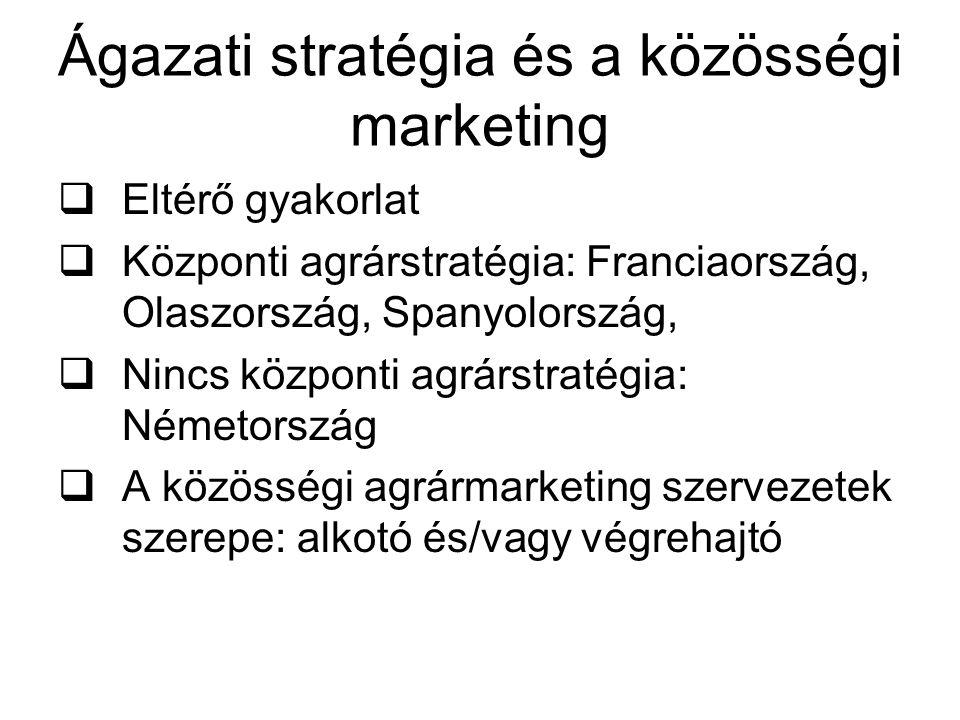 Ágazati stratégia és a közösségi marketing