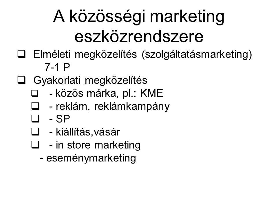 A közösségi marketing eszközrendszere