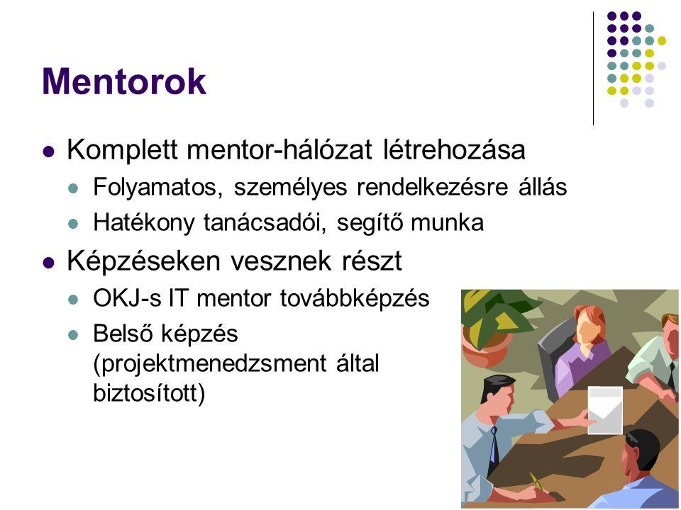Mentorok Komplett mentor-hálózat létrehozása Képzéseken vesznek részt