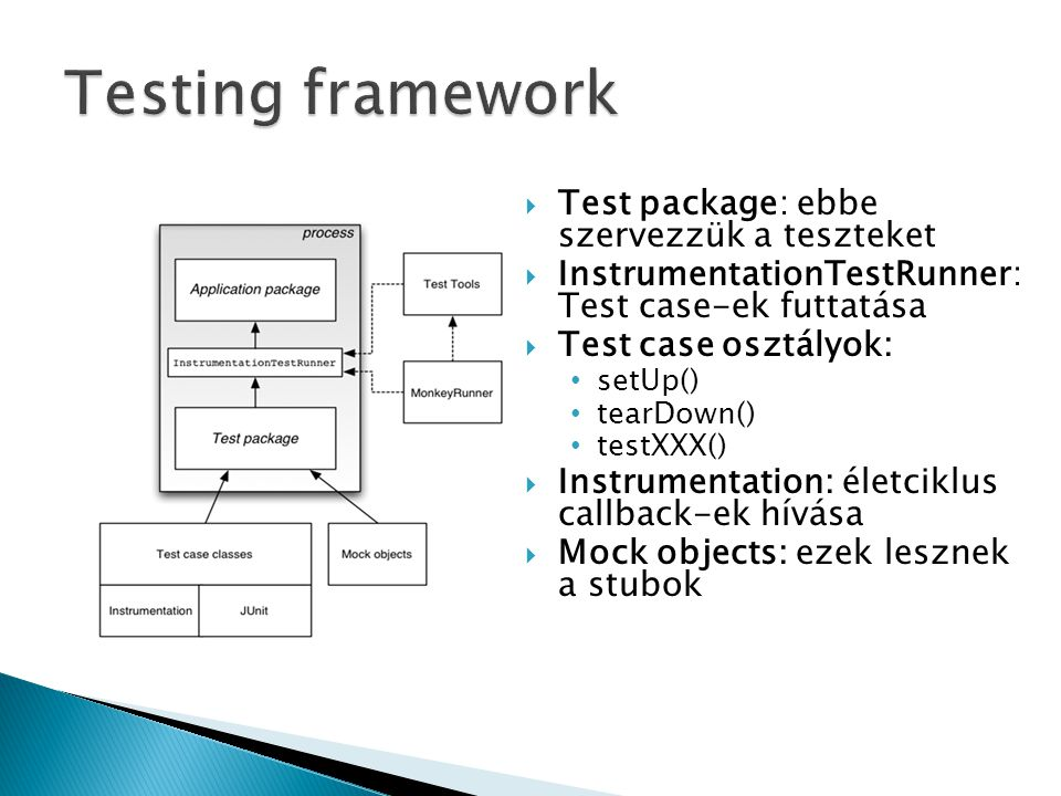 Testing framework Test package: ebbe szervezzük a teszteket