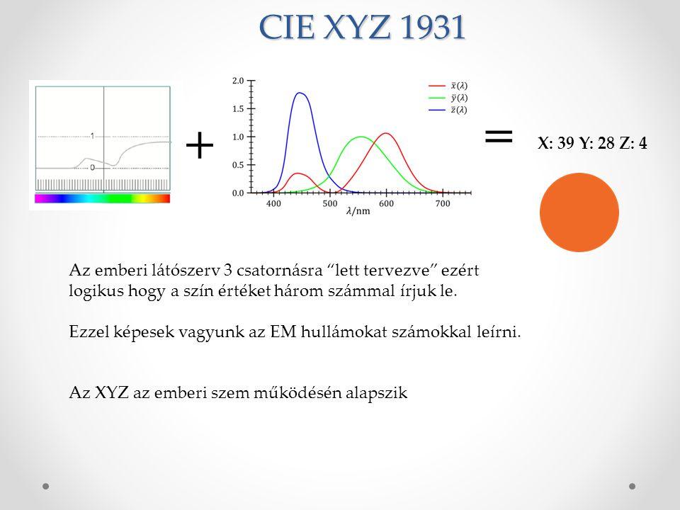 CIE XYZ 1931 = + X: 39 Y: 28 Z: 4. Az emberi látószerv 3 csatornásra lett tervezve ezért logikus hogy a szín értéket három számmal írjuk le.