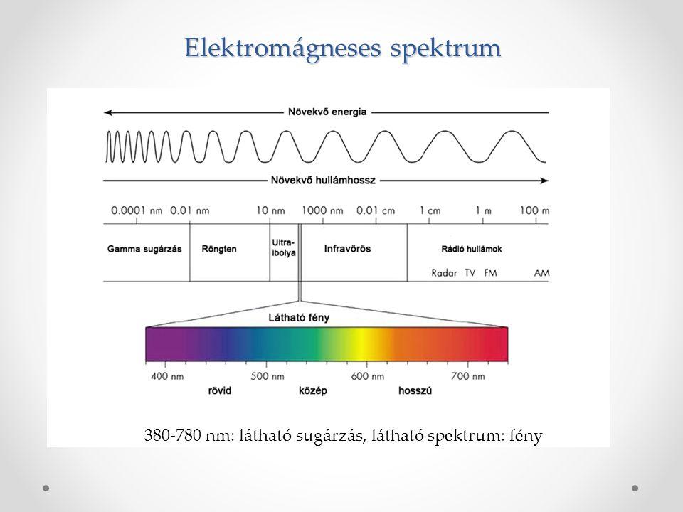 Elektromágneses spektrum