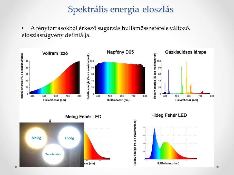 Spektrális energia eloszlás