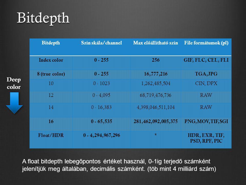 Bitdepth Bitdepth. Szín skála/channel. Max előállítható szín. File formátumok (pl) Index color.