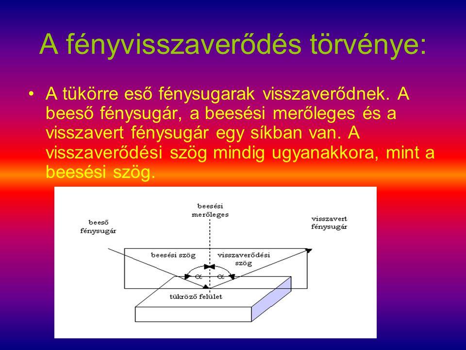 A fényvisszaverődés törvénye: