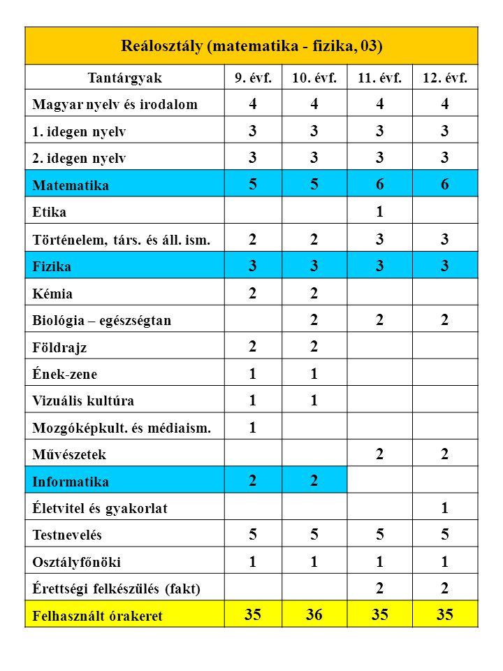 Reálosztály (matematika - fizika, 03)