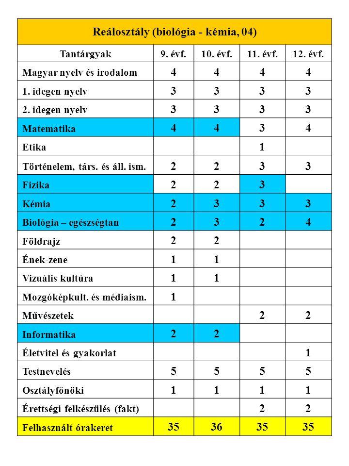 Reálosztály (biológia - kémia, 04)