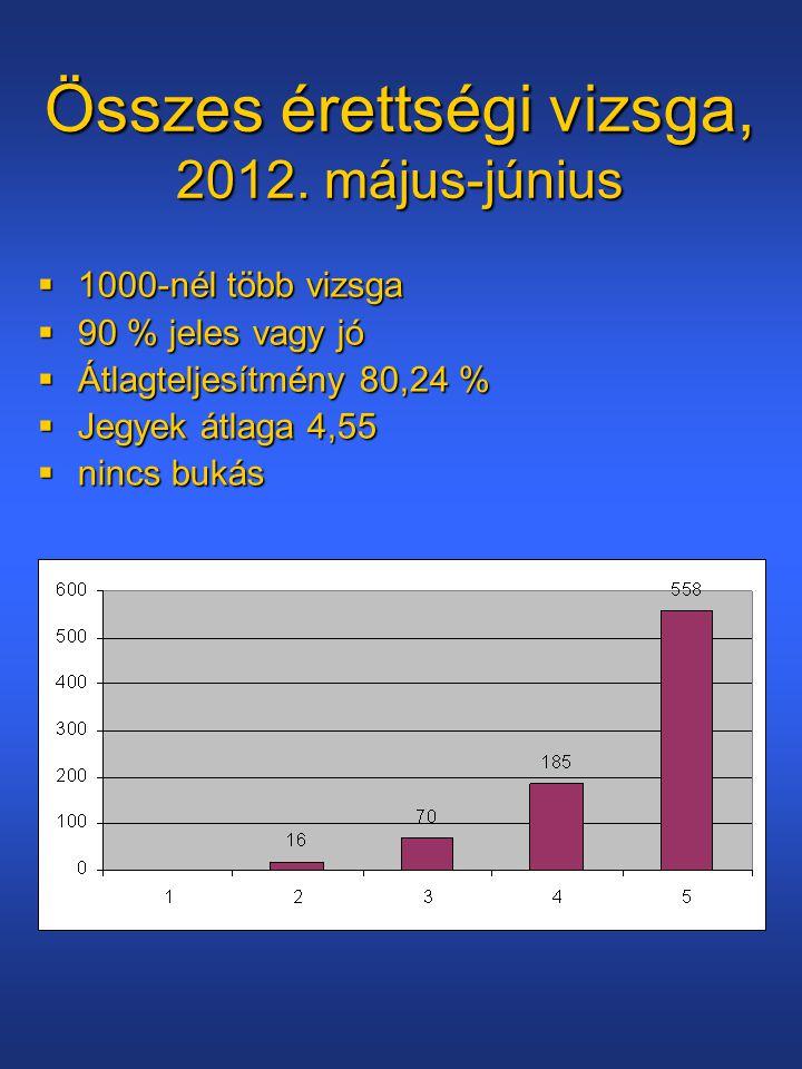 Összes érettségi vizsga, 2012. május-június