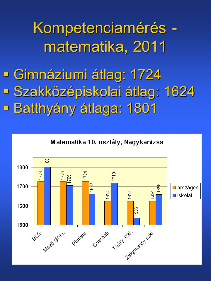 Kompetenciamérés - matematika, 2011