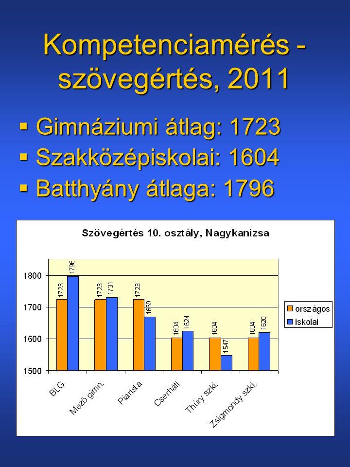 Kompetenciamérés - szövegértés, 2011