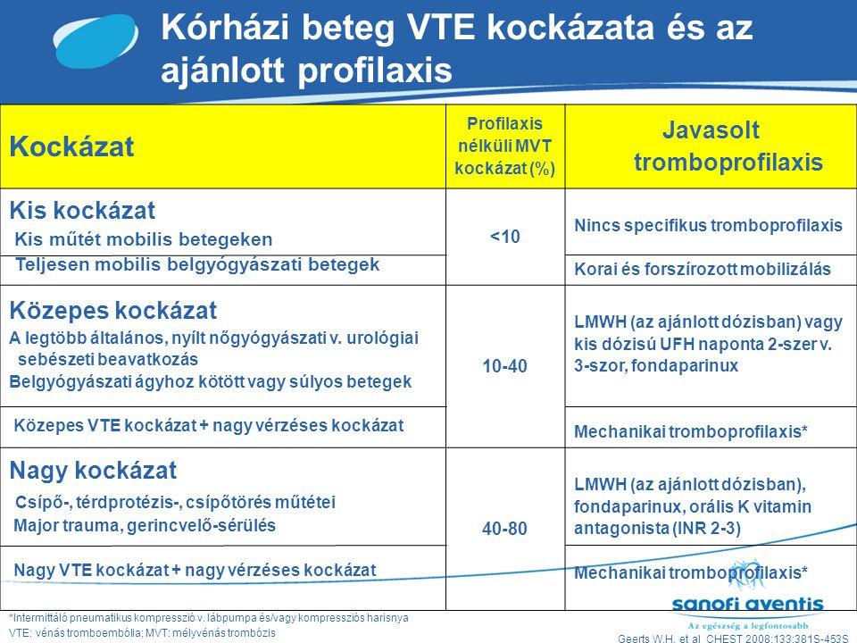 Kórházi beteg VTE kockázata és az ajánlott profilaxis
