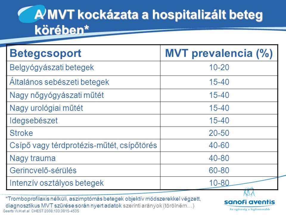 A MVT kockázata a hospitalizált beteg körében*