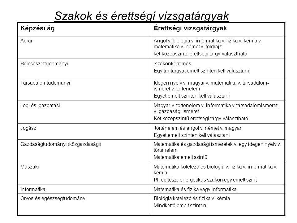 Szakok és érettségi vizsgatárgyak