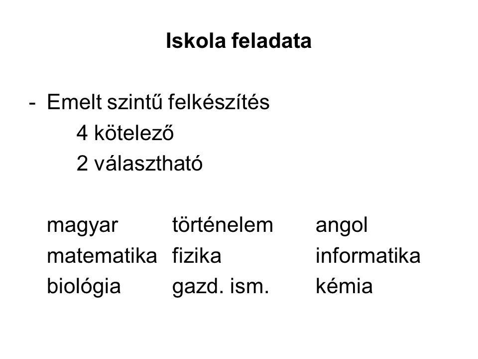 Iskola feladata Emelt szintű felkészítés. 4 kötelező. 2 választható. magyar történelem angol. matematika fizika informatika.