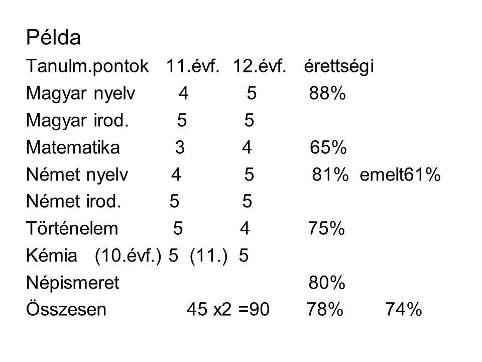 Példa Tanulm.pontok 11.évf. 12.évf. érettségi Magyar nyelv 4 5 88%